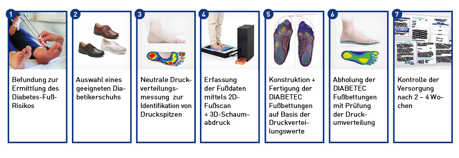 Ablauf einer Diabetiker-Versorgung